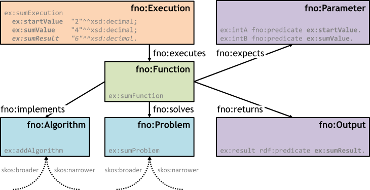 The Function Ontology